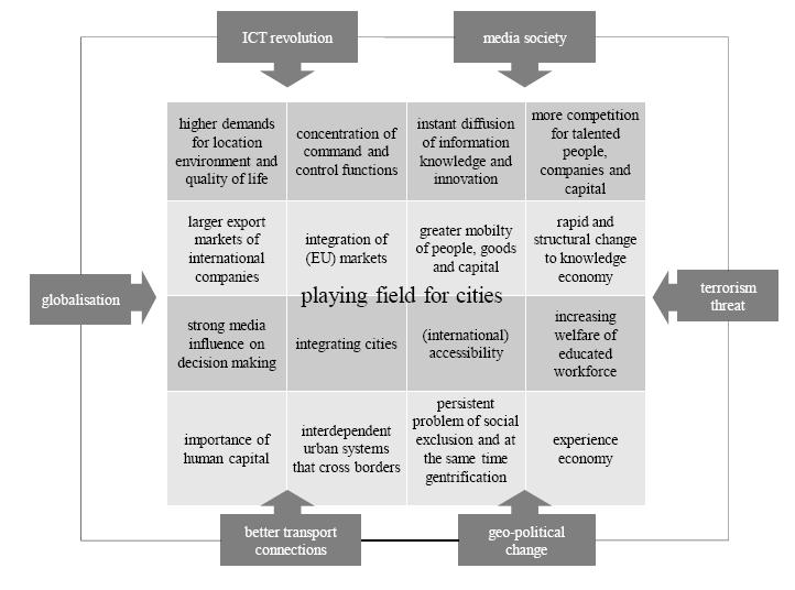 city-marketing-schema-erik-braun-ontwikkelingen City marketing: ook jouw gemeente is in concurrentie