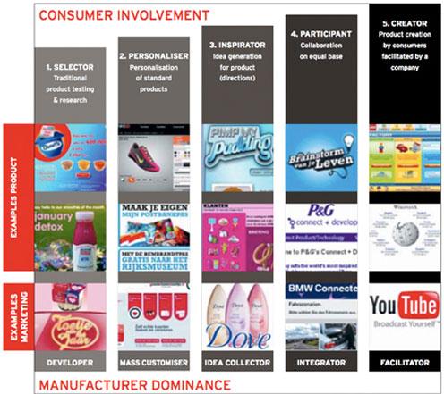 model-co-creatie Co-creatie: versla je concurrenten samen met je klanten!