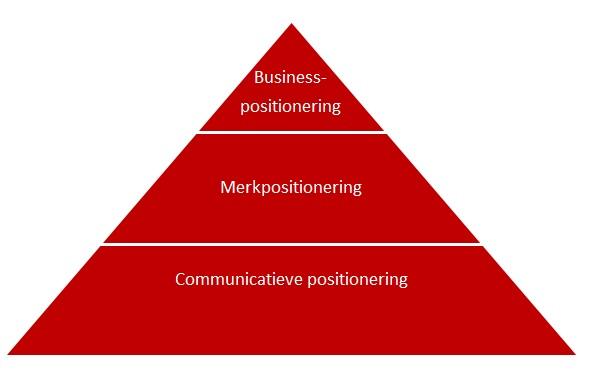 positioneringspyramide-wit Positioneringsonderzoek - input voor een unieke positie