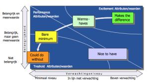 AV-mapping-300x165 Behoeftenonderzoek: wat klanten willen, maar je niet zeggen