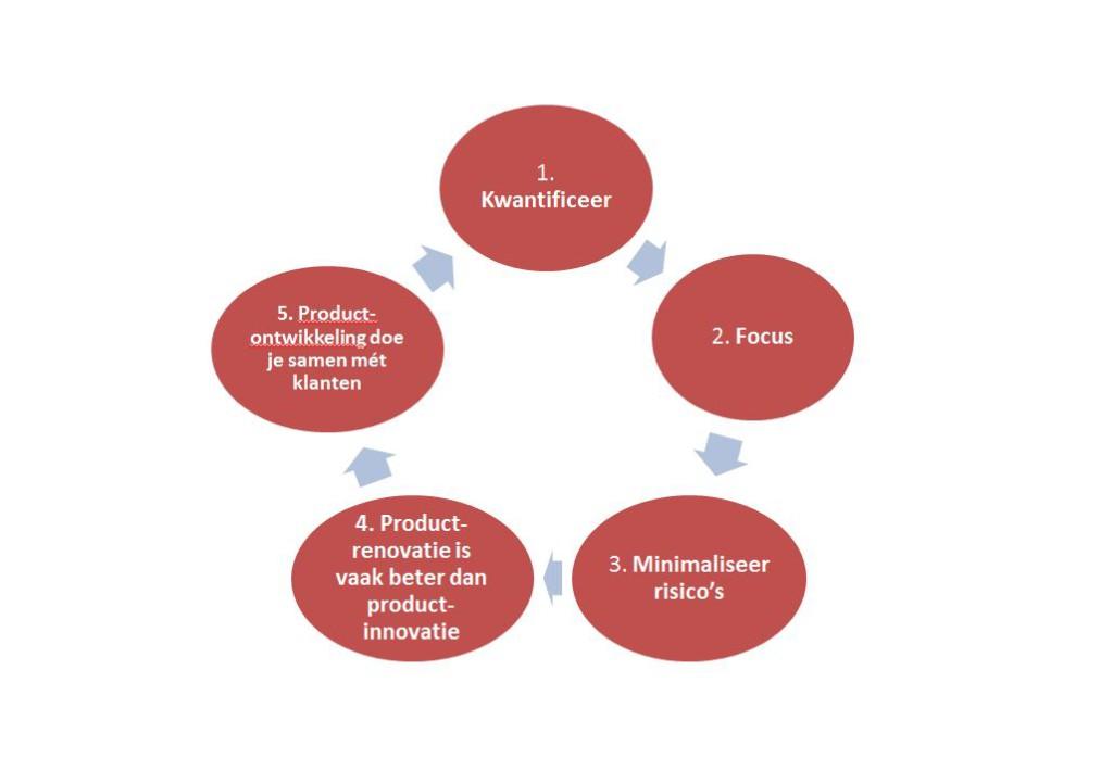 Productportfolio-productontwikkeling1-1024x710 Productontwikkeling: cruciaal voor marketing en merken