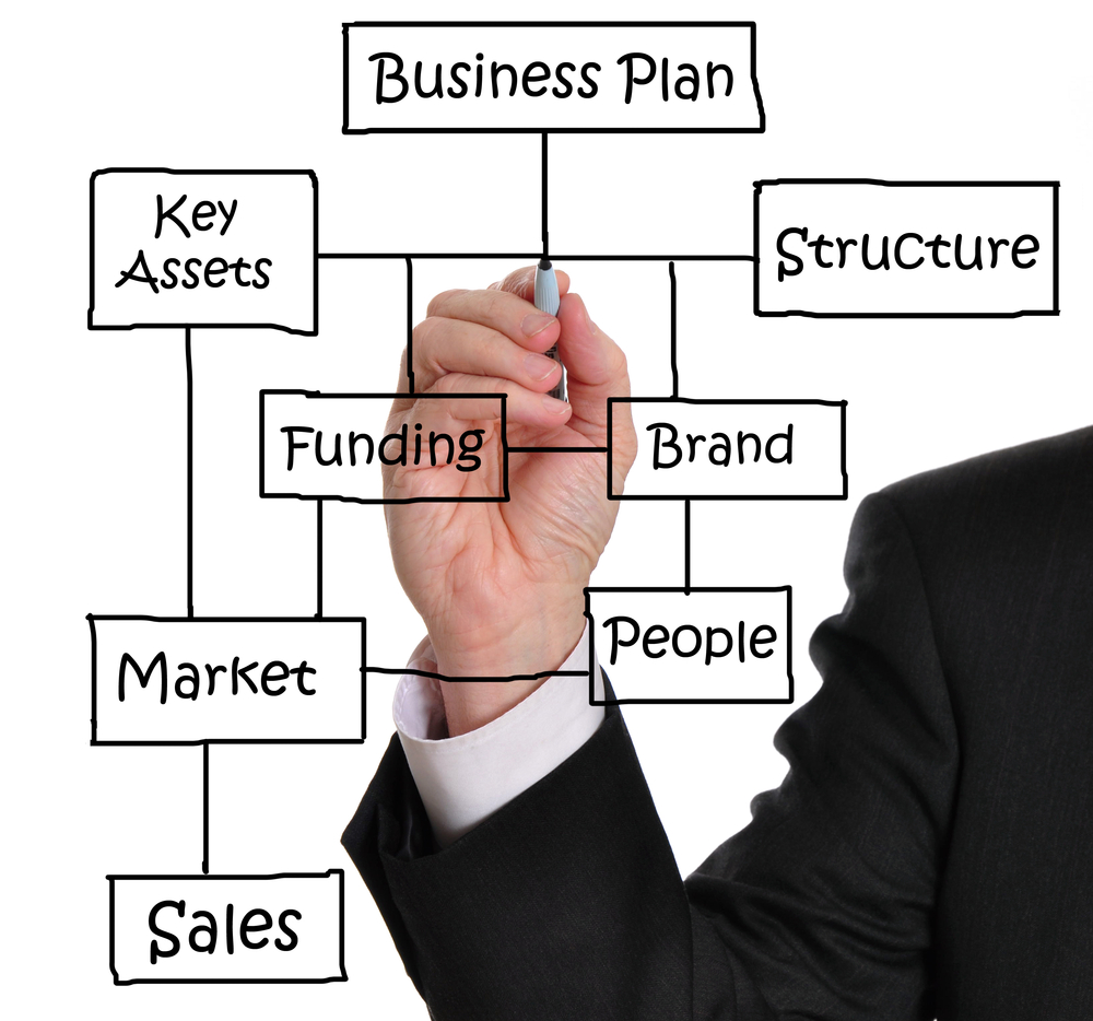 ondernemingsplan schrijven Training ondernemingsplan schrijven: leer de magische 4!
