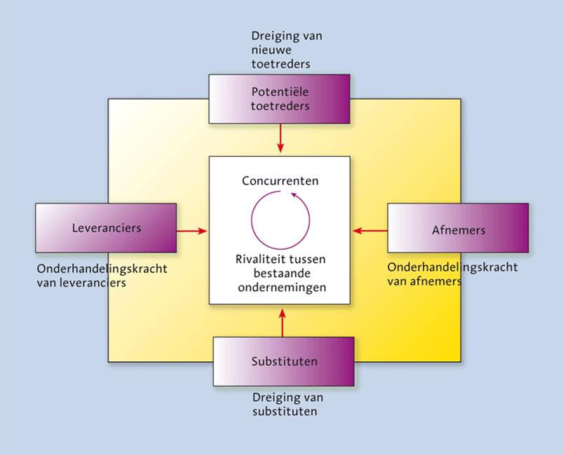 Concurrentie-analyse-Porter Hoe maak ik een concurrentieanalyse?