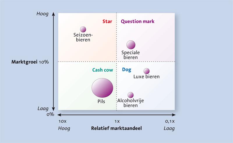 Hoe-maak-ik-een-interne-analyse-BGC-matrix Hoe maak ik een interne analyse?
