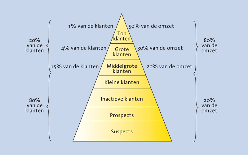 Hoe-maak-ik-een-interne-analyse-klantpyramide Hoe maak ik een interne analyse?