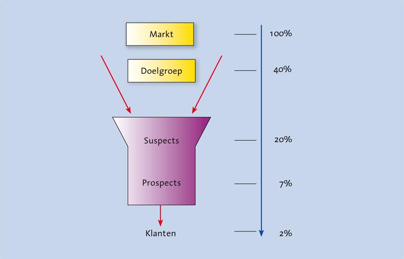 Hoe-maak-ik-een-interne-analyse-sales-funnel Hoe maak ik een interne analyse?