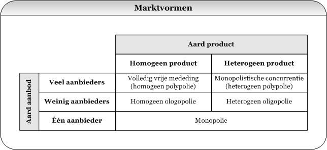 Marktvormen Hoe maak ik een marktanalyse?