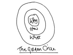 Golden-circle-300x226 Jullie WHY ontwikkelen