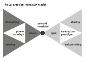 180320-co-creation-transition-model-paradigmas-770x545-300x212 Co-creatie: versla je concurrenten samen met je klanten!