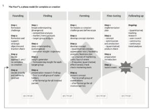 5-f-co-creatie-fasen-model-1-300x219 Co-creatie: versla je concurrenten samen met je klanten!