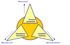 Marketingstrategie-waardedisciplines-Treacy-en-Wiersema-300x195 Marketingstrategie: stappenplan voor de drie niveaus van marketingstrategie
