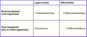 marketingstrategie-generieke-strategieën-300x128 Marketingstrategie: stappenplan voor de drie niveaus van marketingstrategie